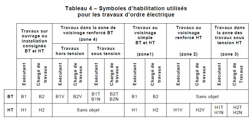 formation habilitation electrique electricien niveau b1 br b2 bc be. Black Bedroom Furniture Sets. Home Design Ideas